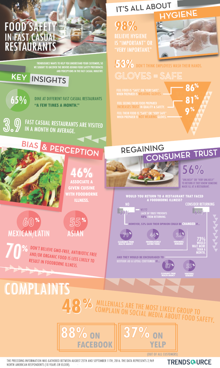 Infographic: Food Safety in Fast Casual Restaurants