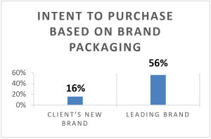 Intent to Purchase Based on Brand Packaging