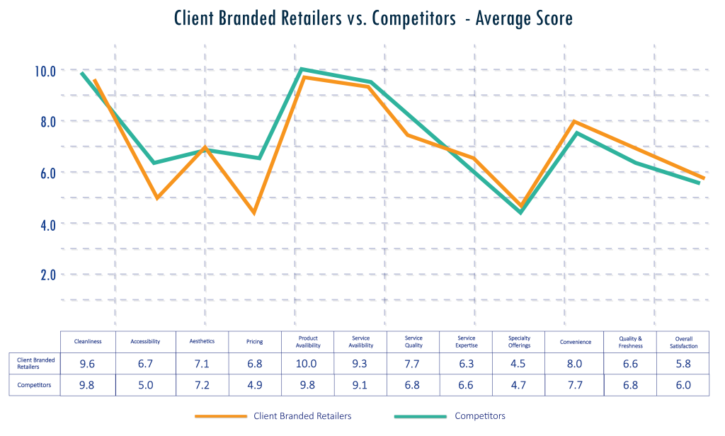 Client Branded Retailers vs. Competition