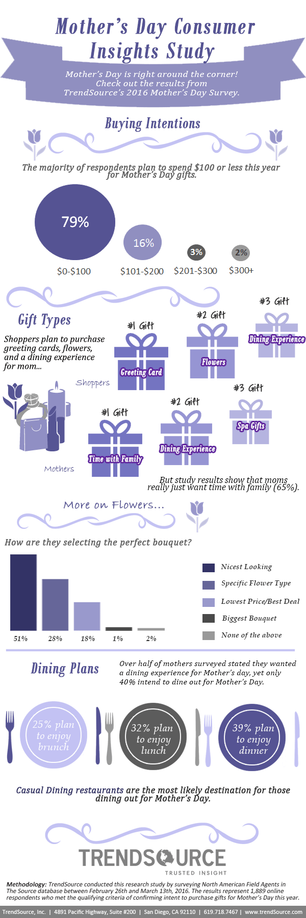 2016-Mothers-Day-Infographic-1-1.png