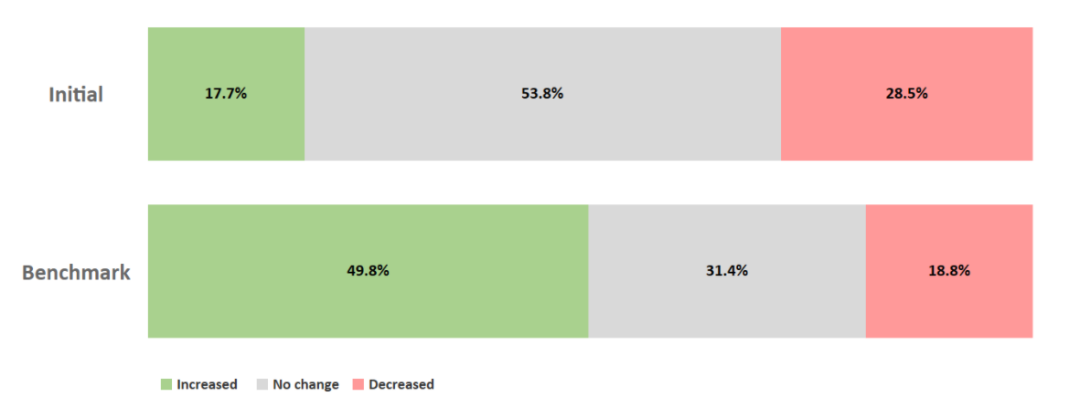 TrendSource Retail Market Research Current Shopping Behavior
